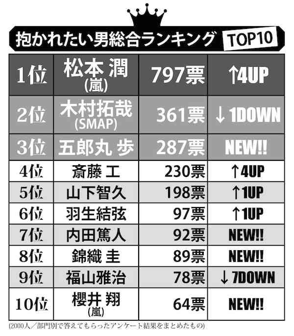 五郎丸が3位と大躍進 『抱かれたい男2015』1位は松本潤
