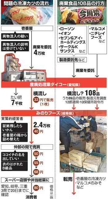コンビニ・大手スーパー商品も…廃棄食品、横流し続々:朝日新聞デジタル