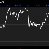 【円高加速】株価や為替市場について話しませんか?