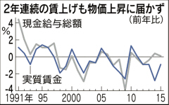 実質賃金0.9%減 15年、物価上昇に賃上げ追いつかず  :日本経済新聞