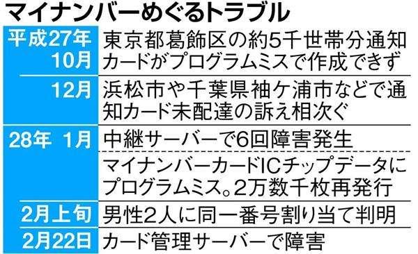 【マイナンバー】システムが危機に直面! 障害1カ月連続発生 追加サーバーも欠陥、原因不明(1/2ページ) - 産経ニュース