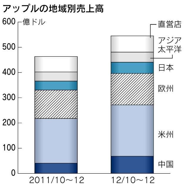 米アップルCEO、中国の製品保証問題で謝罪  :日本経済新聞