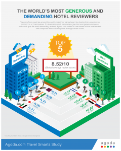 Agoda study uncovers world's most generous hotel reviewers