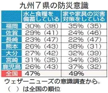 防災意識低い九州 食糧準備ワースト10に6県 家具対策下位2県長崎、佐賀 - 西日本新聞