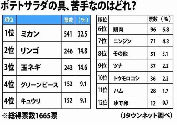 「ポテトサラダに××入れるな!」 苦手な具ランキング、納得の1位は - Jタウン研究所 - Jタウンネット 東京都