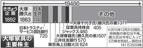 大塚家具前会長・勝久氏、全面勝訴も「経営に関与する気ない」 (スポーツ報知) - Yahoo!ニュース