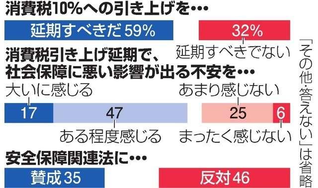 消費増税「延期すべきだ」59% 朝日新聞4月世論調査 (朝日新聞デジタル) - Yahoo!ニュース