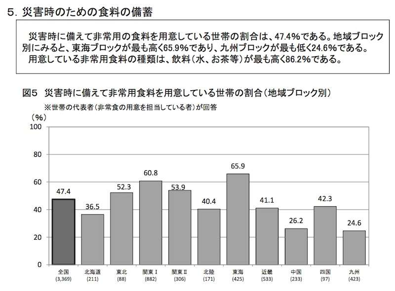 災害時の食料備蓄率 熊本県は28% 全国平均の半分程度か - pelicanmemo