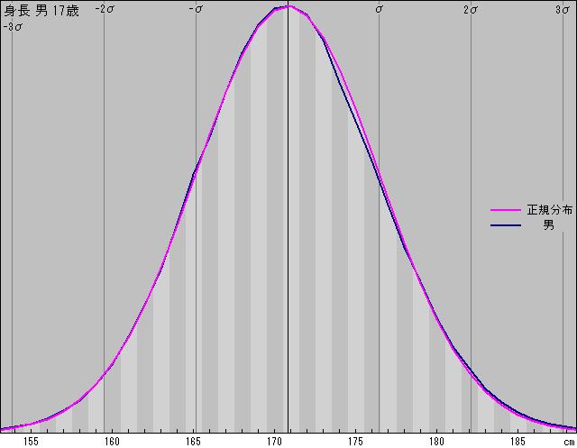 日本人成人の平均身長・平均股下・分布 - 最適クランク長