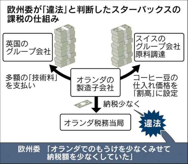 欧州委、スタバとフィアットの税優遇に「違法」認定  :日本経済新聞