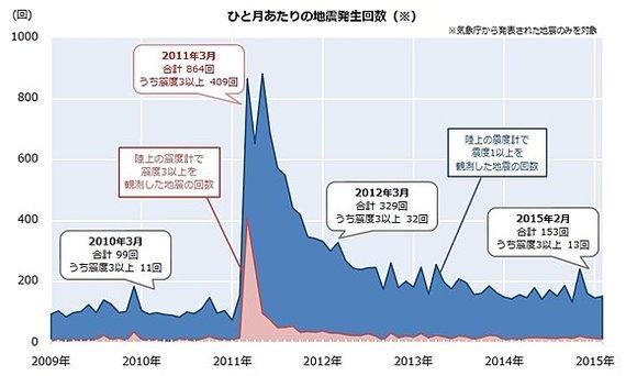 熊本地震から2週間 震度1以上の観測1000回超え…気象庁「過去例ない」