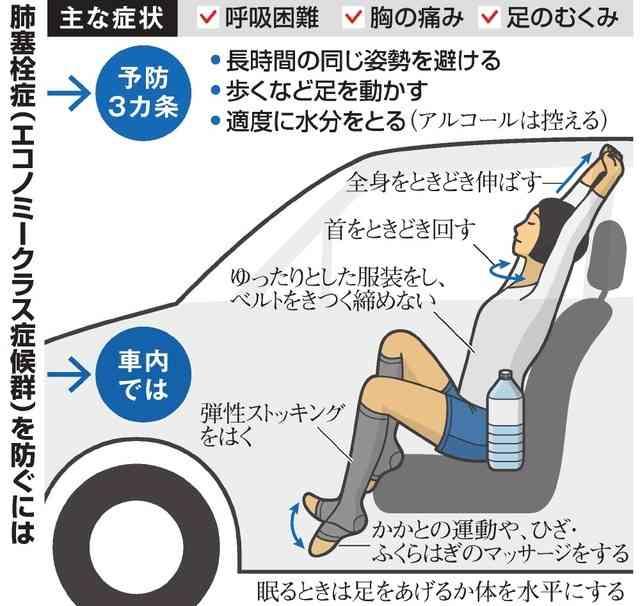 エコノミー症候群、なぜ多発 「きわめて異常な状況」 (朝日新聞デジタル) - Yahoo!ニュース