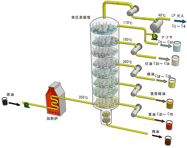 web版化学プロセス集成 石油精製 製油-常圧蒸留-