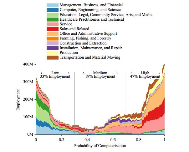 これからの20年で現在のアメリカの雇用の50%以上がコンピューターに代替される   Social Design News