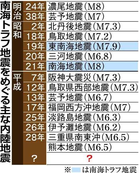 【熊本地震】「一過性のものではない」専門家指摘 南海トラフ巨大地震につながる内陸地震続発 西日本中心にこの20年 - 産経WEST