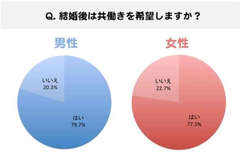20~30代の独身男女、8割が「共働き希望」 男性は「期限付き」希望も多数、女性は? ザ・世論~日本人の気持ち~ ダイヤモンド・オンライン