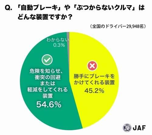 半数は「自動ブレーキ」を誤解、高い認知の一方でまだ理解進まず。 | Narinari.com