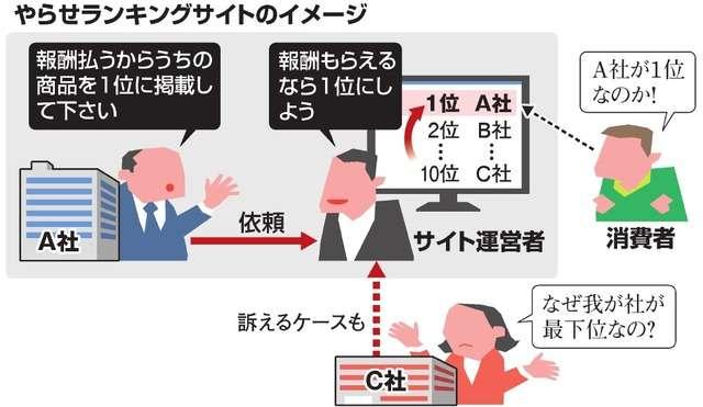 お金払うから1位にして 「やらせランキング」実態は:朝日新聞デジタル