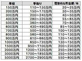 年収1000万円以上の人