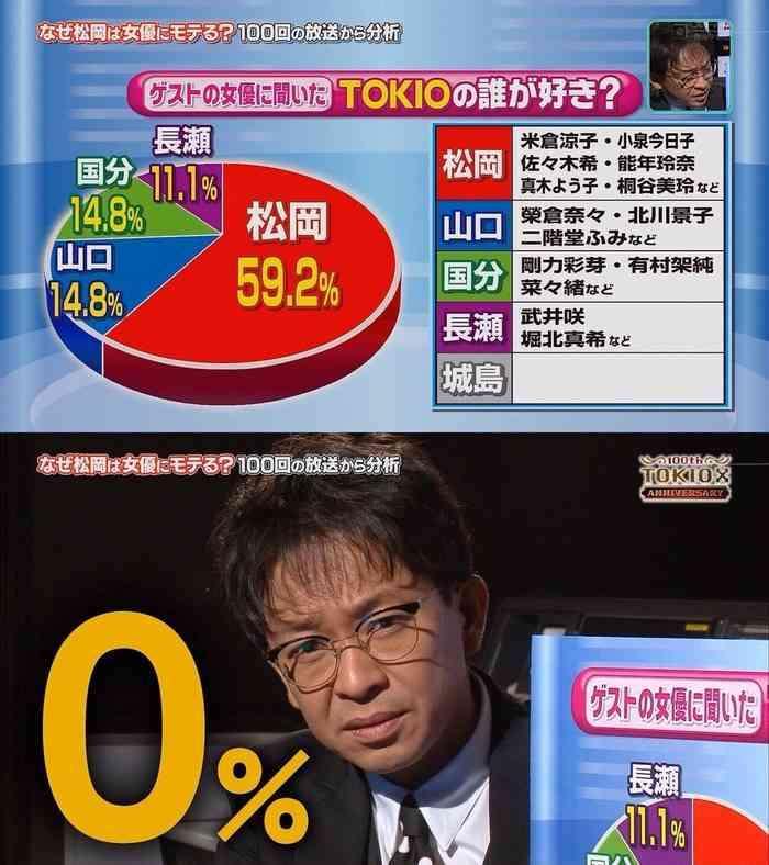 【話題】TOKIOリーダー城島茂が全くモテない…。