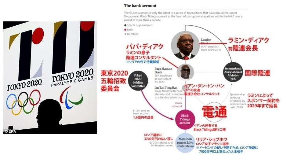 【速報】不正招致が確定すれば2020オリンピックはロンドンに変更か。最悪の可能性も。 | netgeek