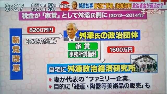 舛添要一都知事政治団体、事務所家賃3年間1,600万円を妻代表の会社に