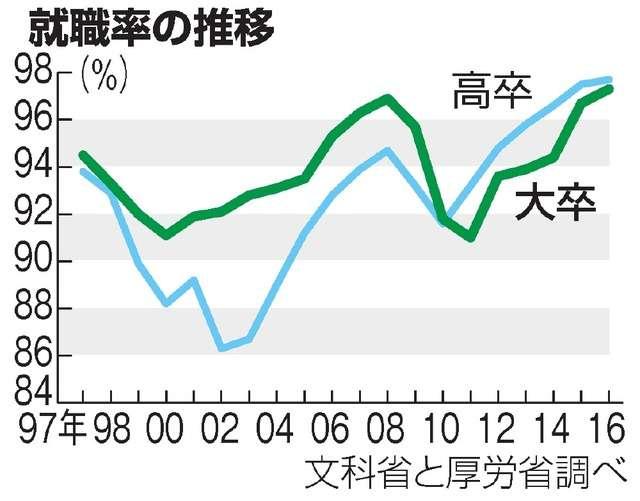 大卒就職率97.3% 1997年以降で最高:朝日新聞デジタル