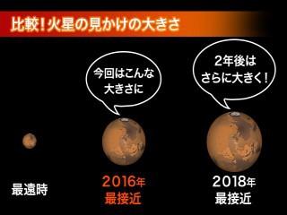 一週間後に火星最接近!5倍サイズのスーパーマーズ | ウェザーニュース