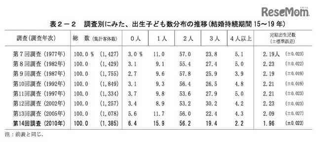 「子どもは増やさない」子育て世代の44% 日本が最多