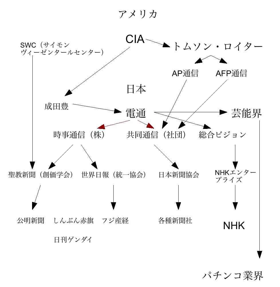 電通CIA、裏社会に40億円を横流しか?:電通社員は恵まれていますナ? : Kazumoto Iguchi's  blog
