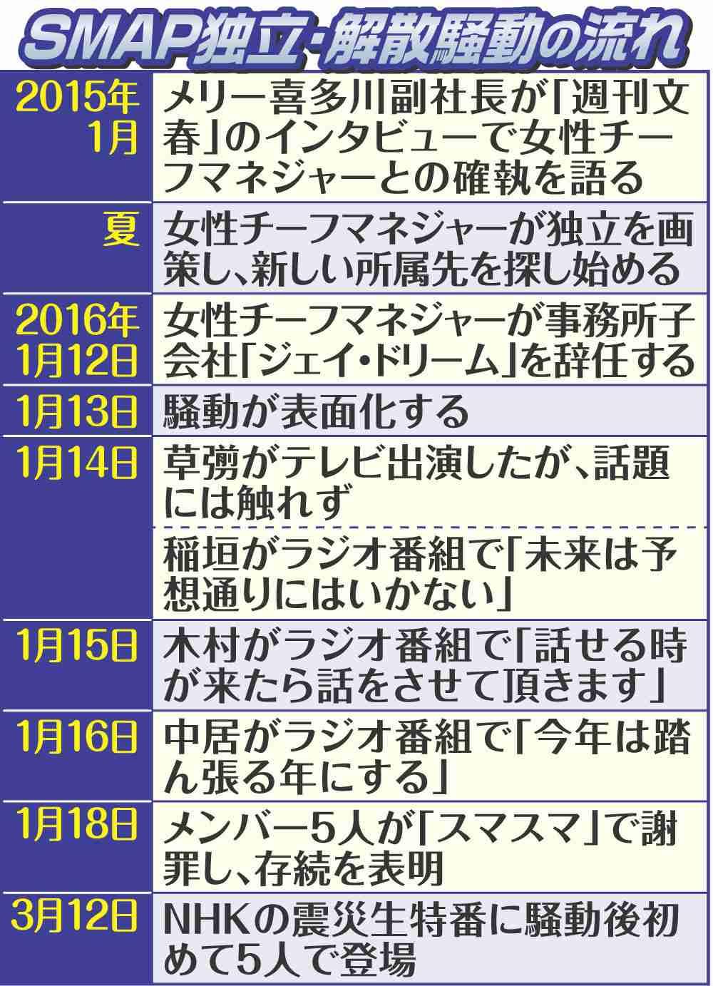 ジャニー喜多川社長初激白!SMAP解散は「絶対ない」 (スポーツ報知) - Yahoo!ニュース