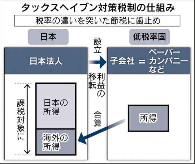 タックスヘイブン対策税制、主要40カ国で全面導入へ  :日本経済新聞