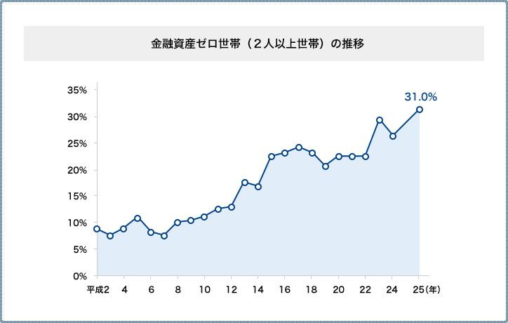 平均貯蓄額、過去最高の1805万円 富裕層が押し上げ