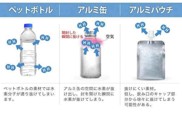 バカ売れの水素水生成器、「健康効果なし」と国が警告…商品を医師も推奨コメント