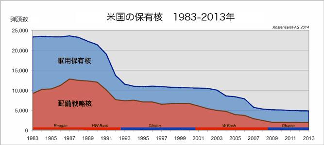 2014年の世界の核状況