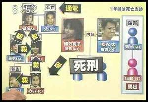 北九州監禁殺人事件の全貌【松永太・緒方純子】 - NAVER まとめ