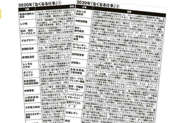 【消える職業なくなる仕事!2020年東京オリンピック開催までに無くなる可能性の高い仕事はこれ?】