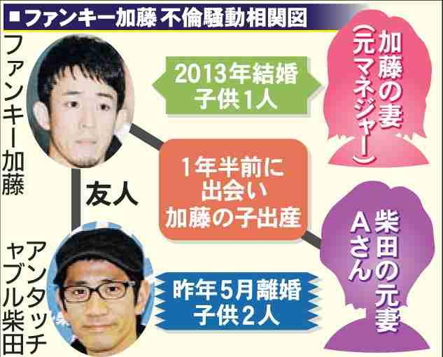 W不倫騒動アンタ柴田英嗣の元妻が女児出産  ファンキー加藤は20日に対面