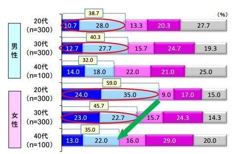 20代男性の53.3%が「交際経験なし」 恋愛・結婚意識に「年収」は影響大 - ITmedia ビジネスオンライン