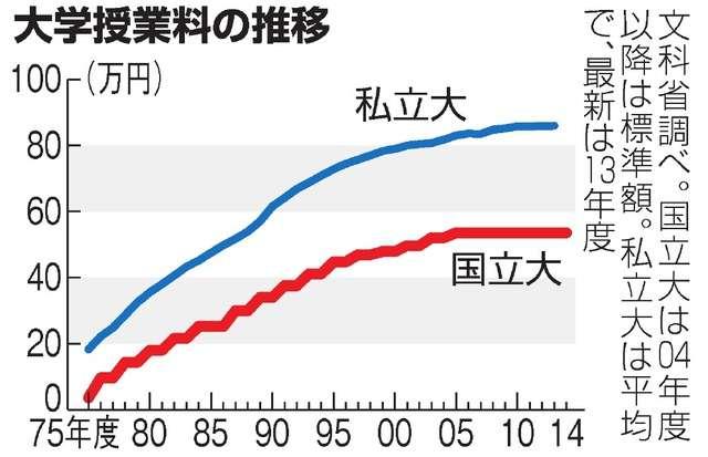 国立大授業料、54万円が93万円に 2031年度試算:朝日新聞デジタル