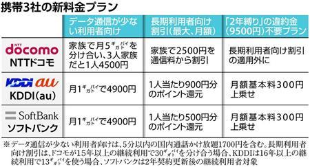 携帯3社の長期割引、顧客から不満続出 料金プランさらに複雑に  (1/3ページ) - SankeiBiz(サンケイビズ)