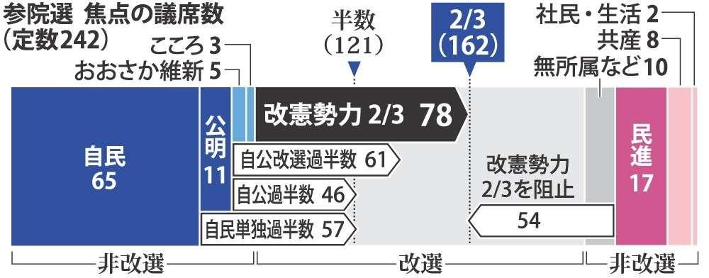 <参院選>改憲勢力3分の2うかがう 毎日新聞序盤情勢 (毎日新聞) - Yahoo!ニュース