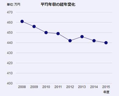 【最新版】女性が結婚相手に求める年収ランキング、第2位「400万円程度」、第1位は?