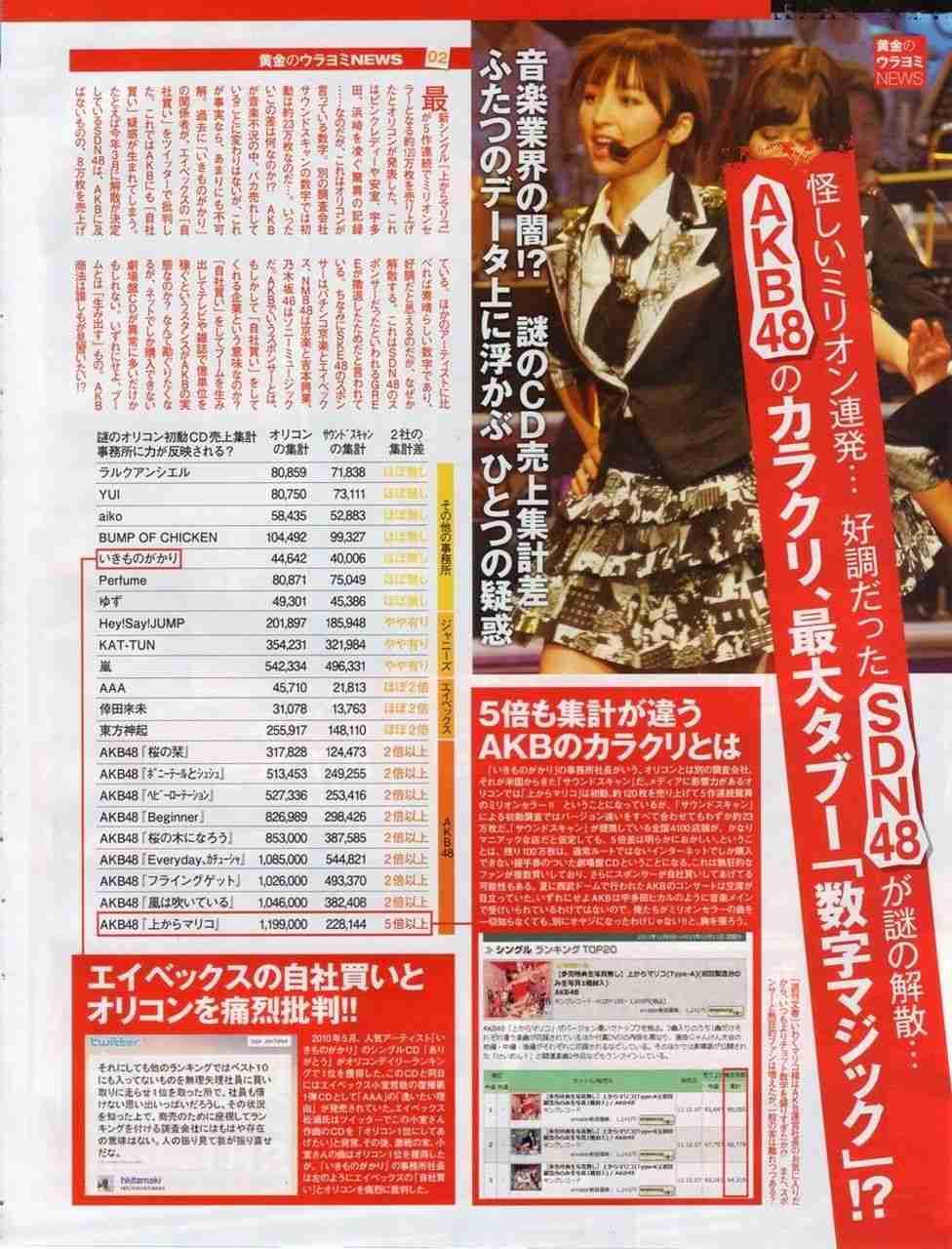 国民的アイドルAKB48のCD売り上げ工作が判明wwww