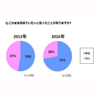 未婚男性の7割以上が「独身でOK」3年前から大幅増 | マイナビニュース