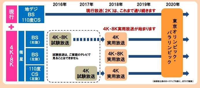 「いま市販されている4Kテレビだけでは2018年からの4K放送を受信できない。受信機必要」客に説明を 総務省、販売店に