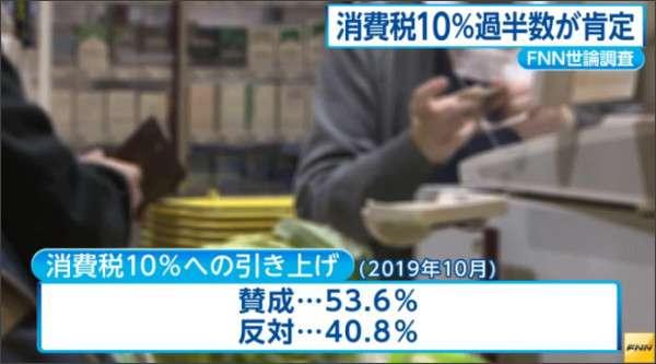 消費税率10%への引き上げ肯定派が過半数に