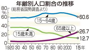 65歳以上人口、4分の1超=全県で15歳未満上回る-15年国勢調査