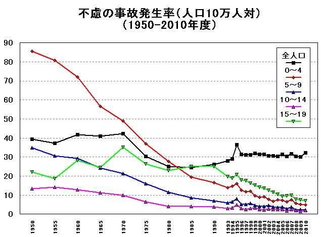 子供の不慮の事故の統計 - 新小児科医のつぶやき