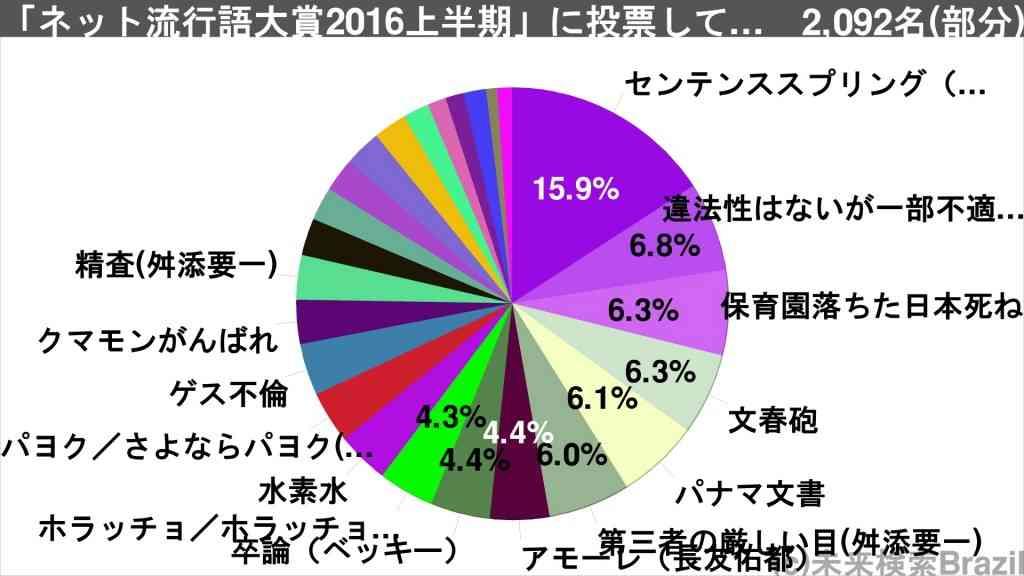 『ネット流行語大賞2016上半期』結果発表!金賞は圧倒的得票数で